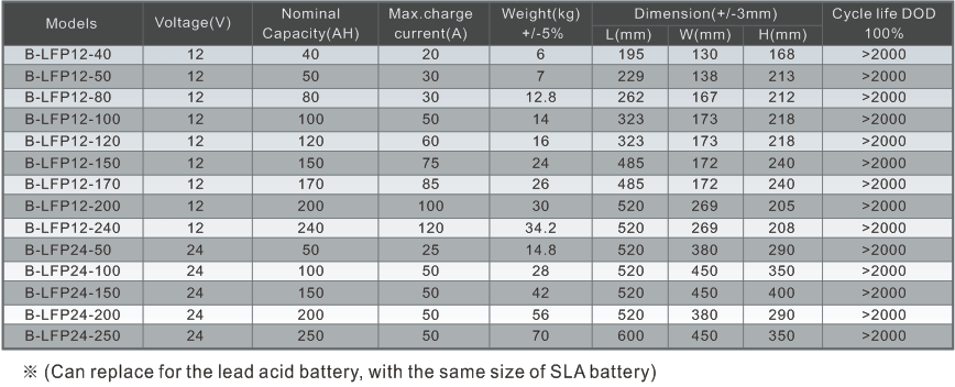 lithium battery manufacturers