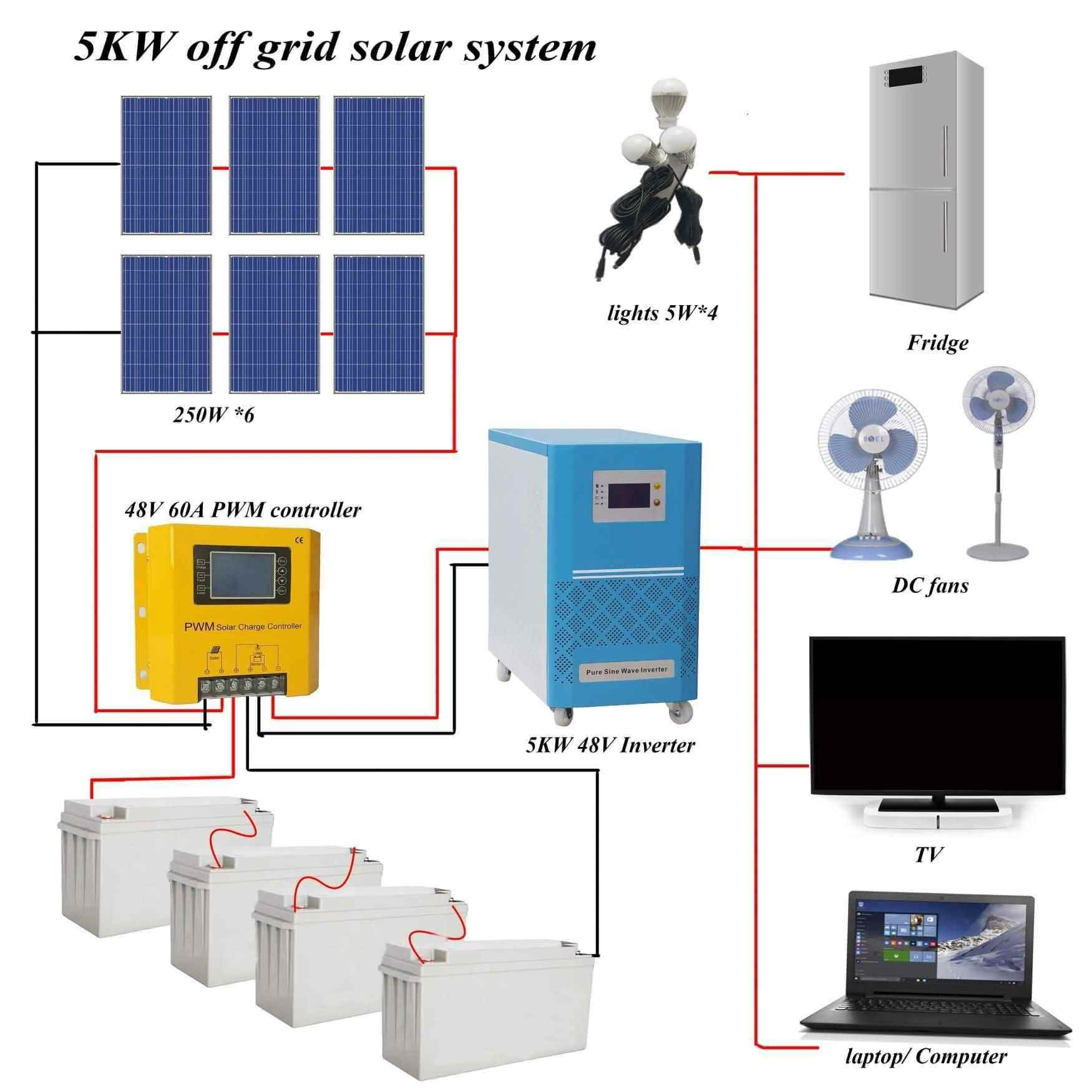 Solar Electric vehicle lithium company factory