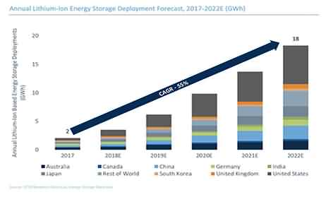 Lithium-Ion Storage Installs Could Grow 55% Every Year Through 2022