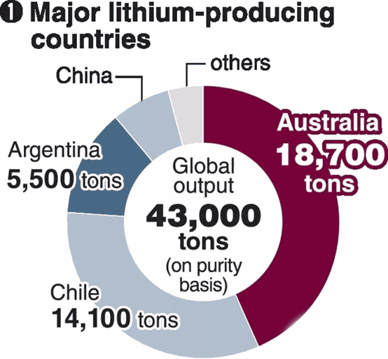 lithium battery producing