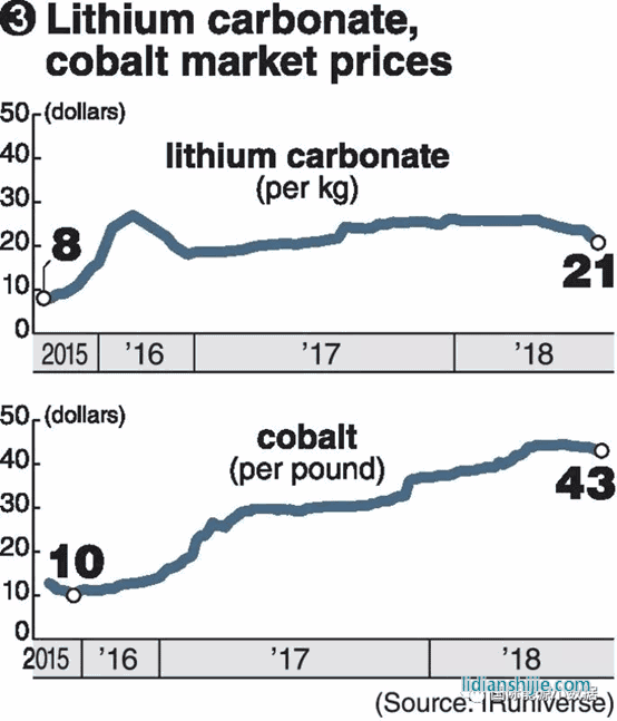 lithium battery cobalt market prices
