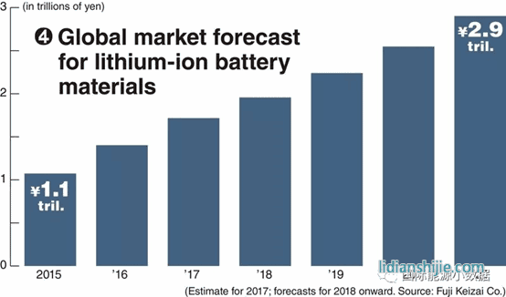 lithium battery materials