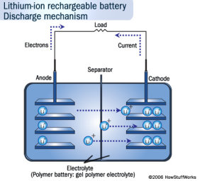 Lithium-Ion batteries factory