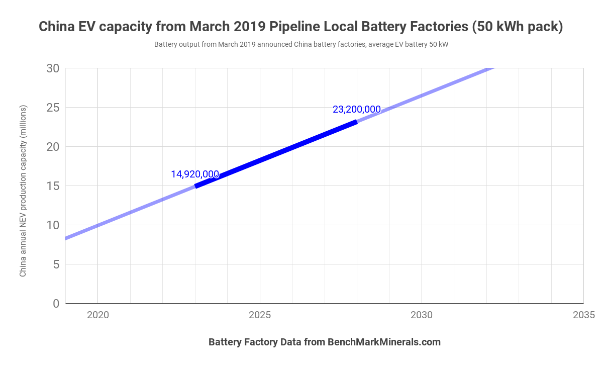 lithium-ion battery factory