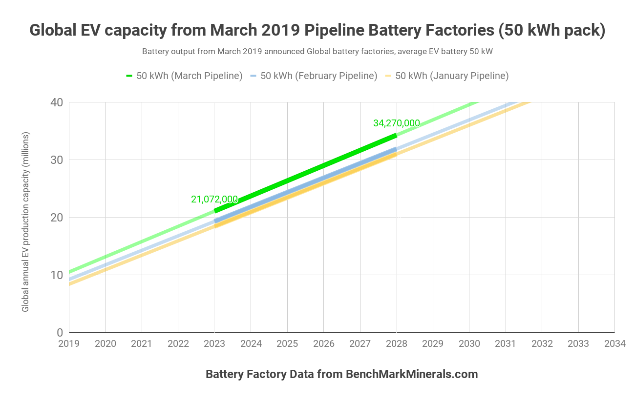EV lithium-ion battery factory