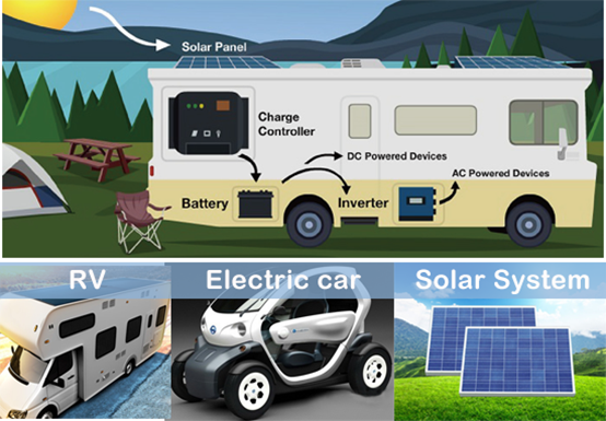 Recreational Vehicle Lithium Batteries