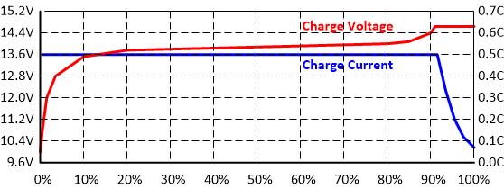 lithium-ion batteries BSLBATT
