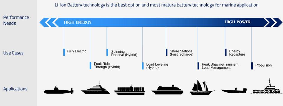 marine lithium batteries