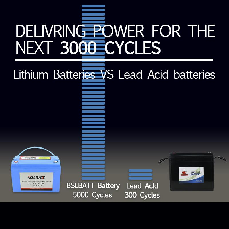 Lithium-Ion Battery Maintenance