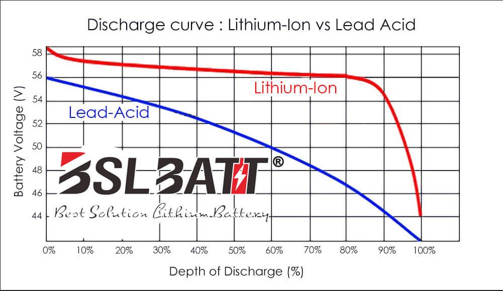 Lithium-ion VS plomb acide