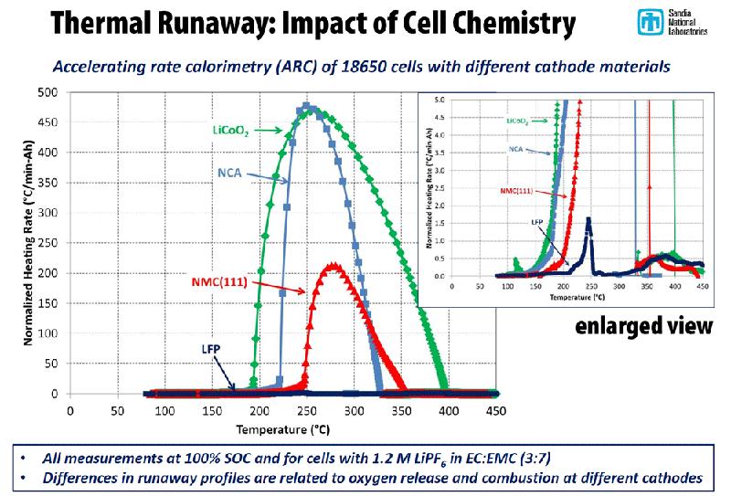 Thermal-runaway-lithium