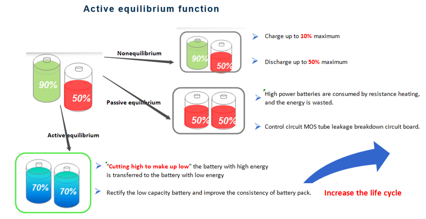 Lithium battery BMS system