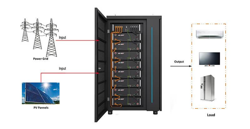Li-ion Battery Rack Type